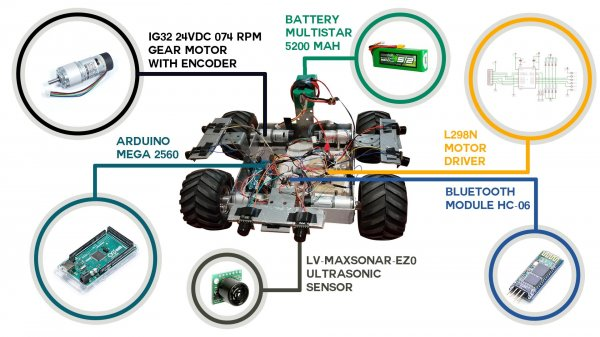 Multifunctional mobile robot – MechaCar