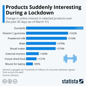 Products suddenly interesting during a lockdown - Chart